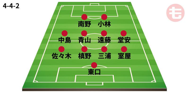 サッカー日本代表 コスタリカ戦 前半 フォーメーション