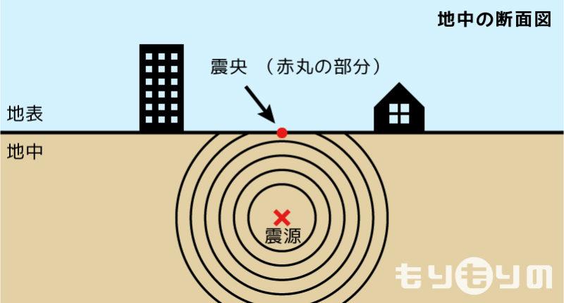 震源と震央について