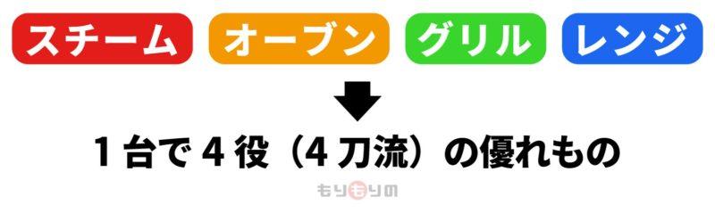 アイリスオーヤマ スチーム流水解凍オーブンレンジ1台4役