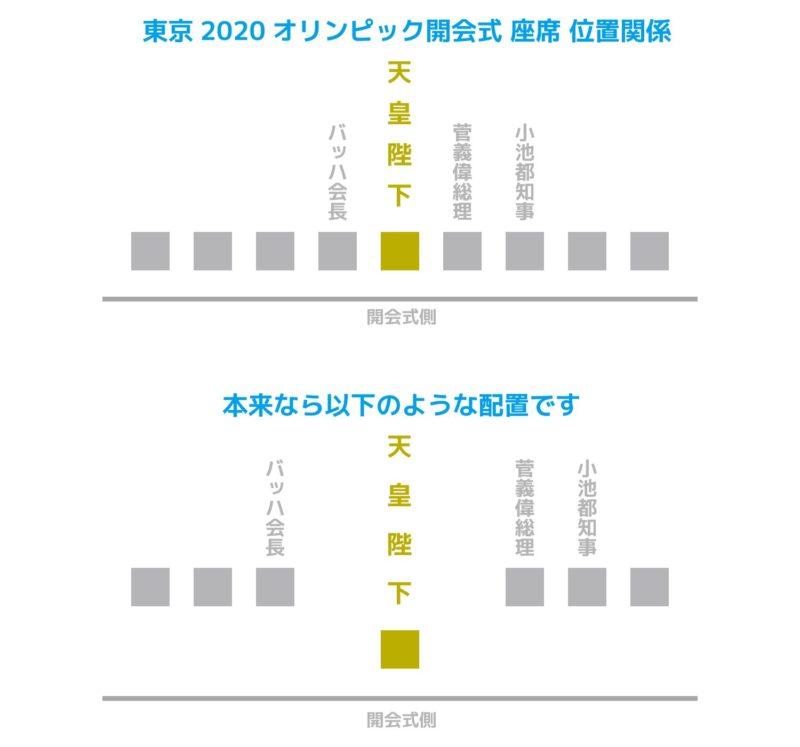 東京2020オリンピック 開会式 座席 位置